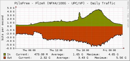 graf datového toku